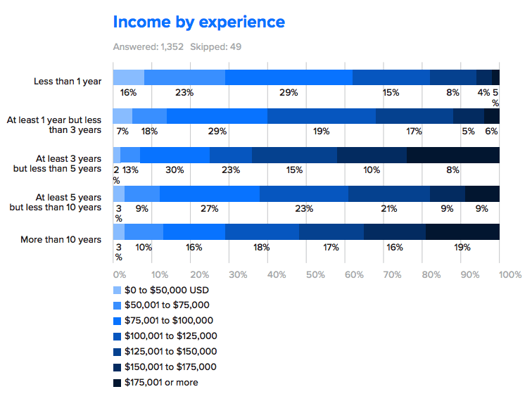 income by experience entreprises